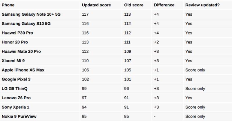 Updated scores