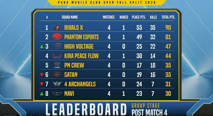 PMCO South Asia Fall Split 2020 Group Stage: Day 1 results and overall standings
