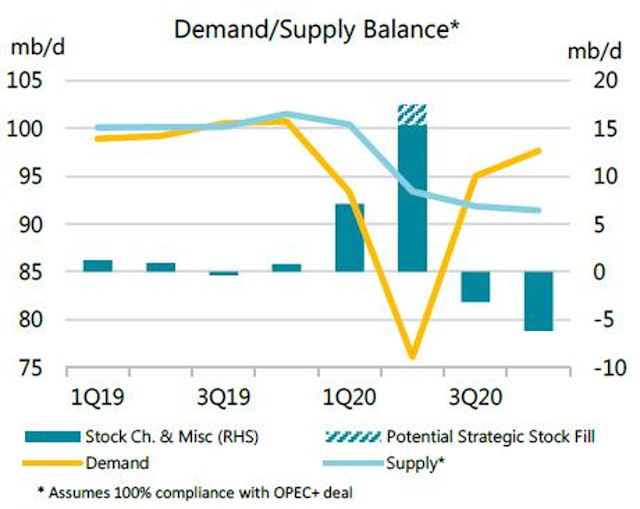 oil demand and supply imbalance 2020