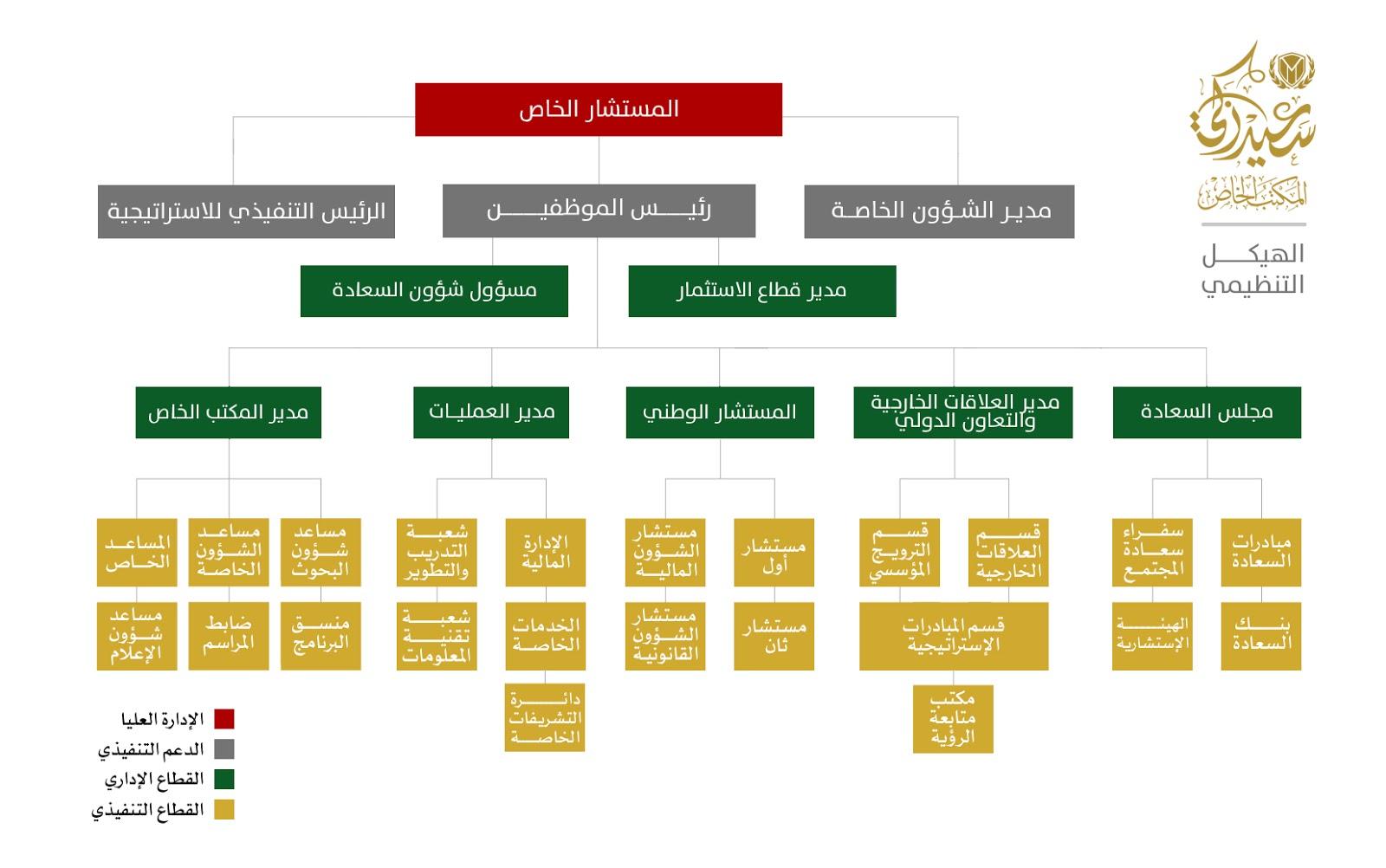 الهيكل التنظيمي - المكتب الخاص لسعيد زكي