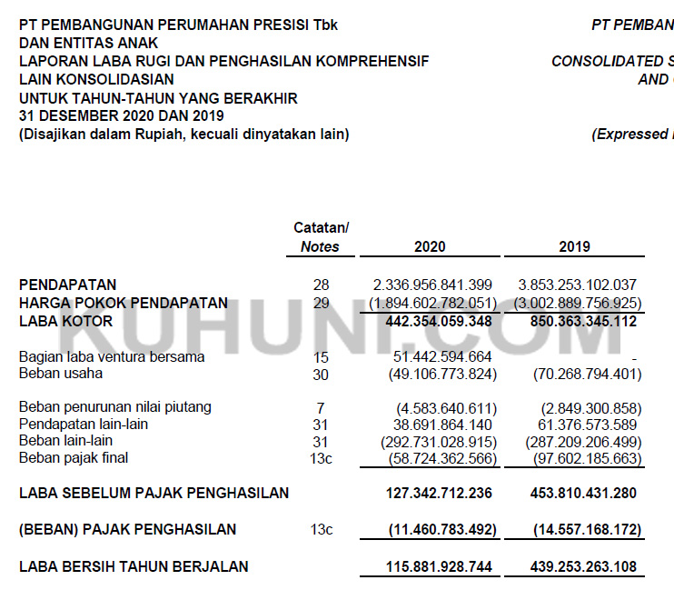 Laporan Keuangan PPRE