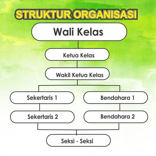 40+ Trend Terbaru Contoh Tema Struktur Organisasi Kelas