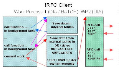 Transactional RFC and Common issues