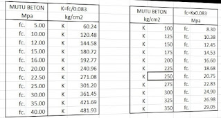 Konversi Kuat Tekan Beton F'c (MPa) ke K (Kg/cm2)