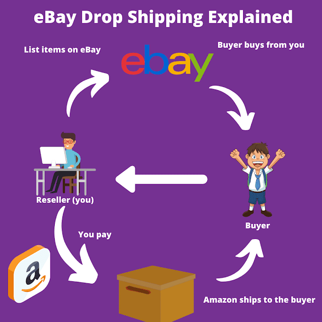 eBay drop shipping explained