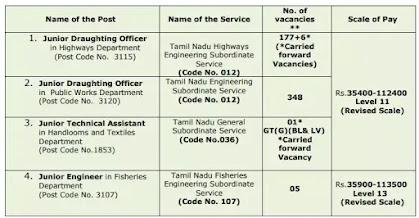 Tamil Nadu Public Service Commission Recruitment 2021