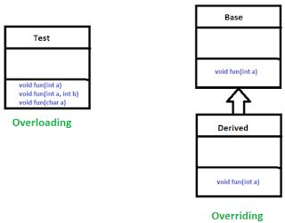 Overloading vs Overriding Java