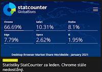 Statistiky StatCounter za leden. Chrome stále nedostižný. AzaNoviny.eu