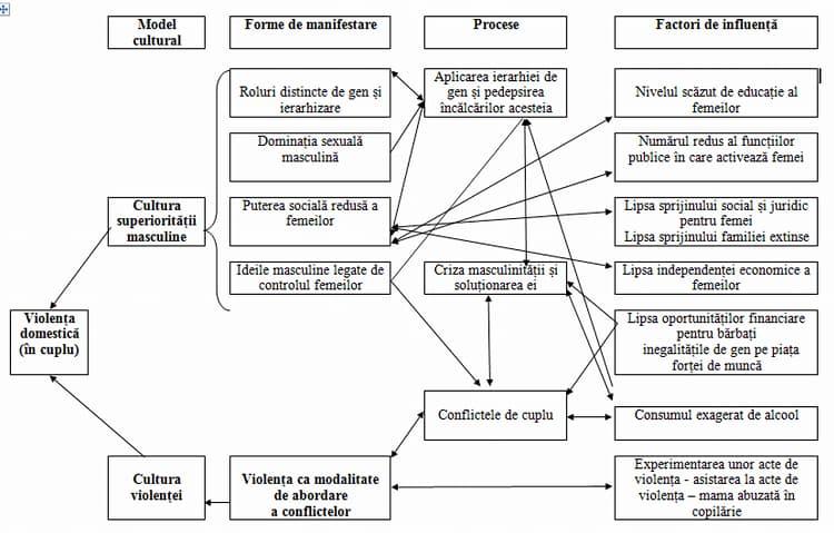 Violenţa domestică Covid-19 #stamincasa