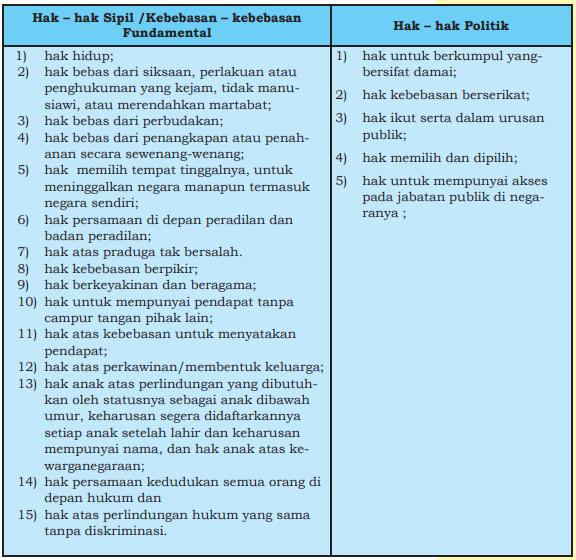 Beberapa Ketentuan Hukum atau Instrumen HAM