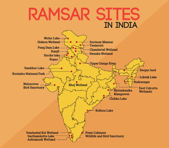 Ramsar Sites in India, Ramsar Convention on Wetlands