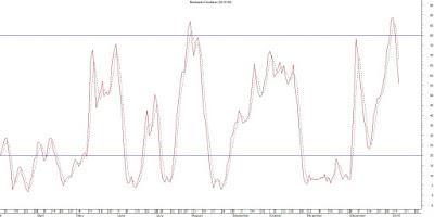 تحليل فني لسهم أجواء - 3