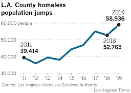Executive Summary on the Homeless State of Emergency in Los Angeles