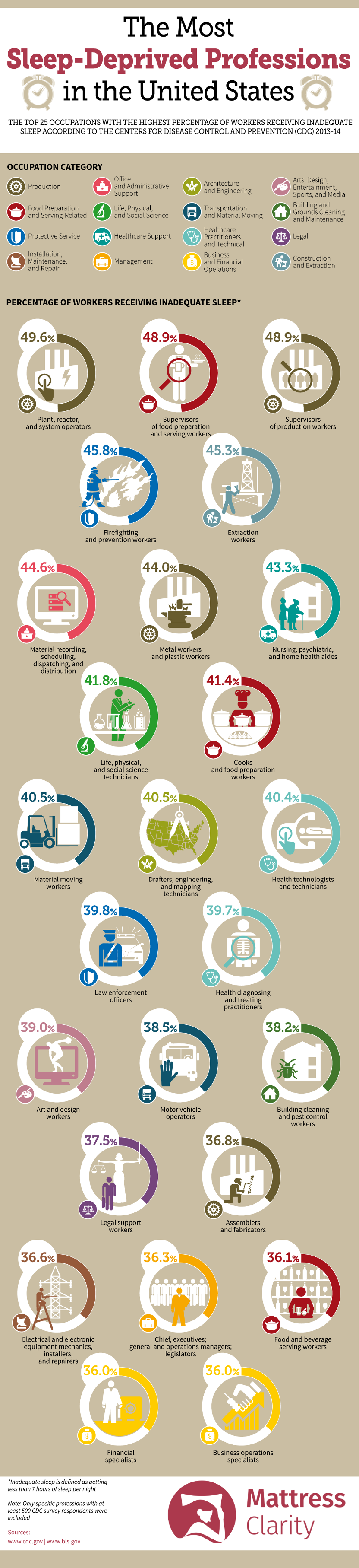 Most Sleep-Deprived Professions