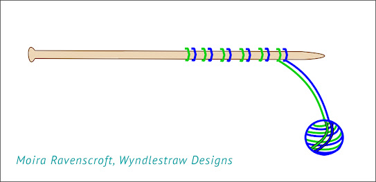 Working with two colours wound together - Diagram by Moira Ravenscroft, Wyndlestraw Designs