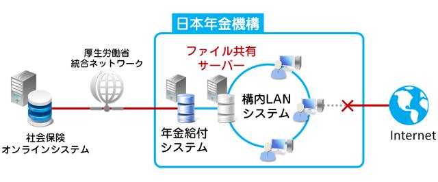 社会保険オンラインシステムと年金機構/構内LANシステムのイメージ