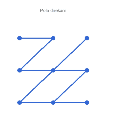 Pola Kunci Layar Zigzag