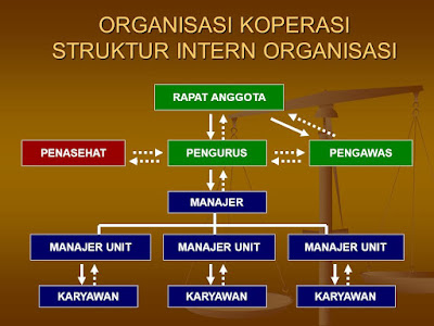 Pengertian dan Struktur Organiasi Koperasi