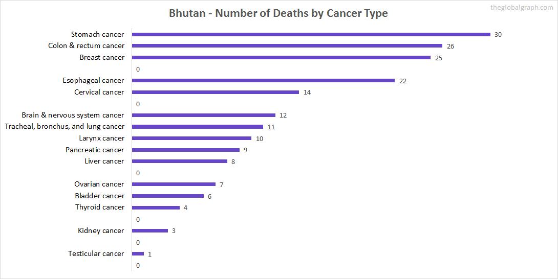 Major Risk Factors of Death (count) in Bhutan