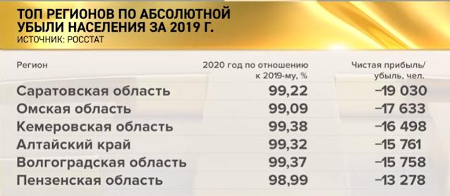 По данным Росстата число россиян сократилось на 13000-19000 человек