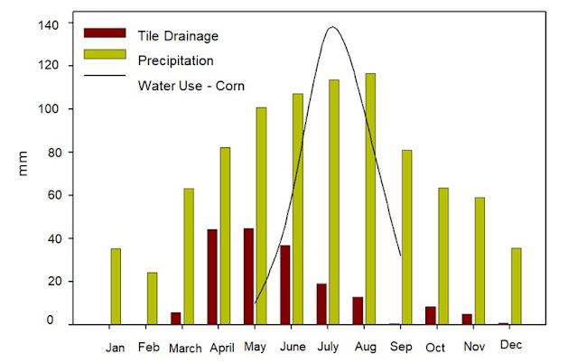 precipitation rain rainfall waseca minnesota tile drainage spring nitrogen loss