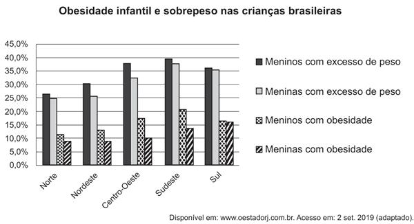 Obesidade infantil e sobrepeso nas crianças brasileiras