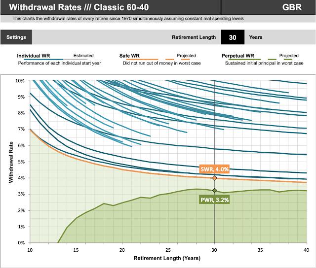Chart Simulating Safe Withdrawal Rates