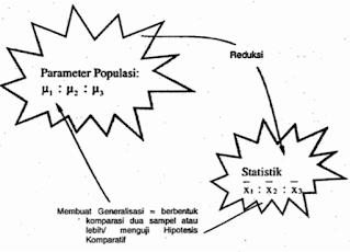 Prinsip Dasar Pengujian Hipotesis Komparatif