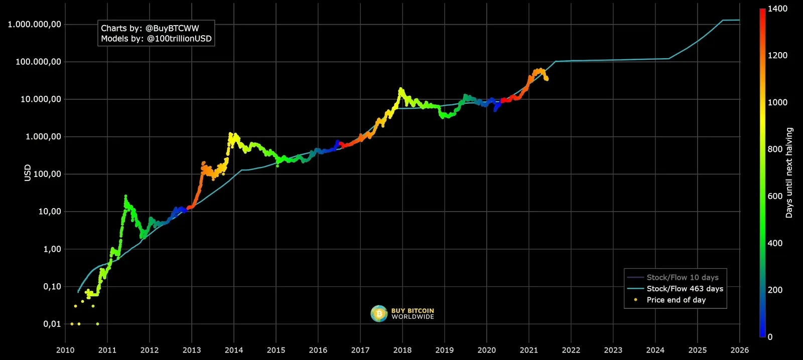 Stock to flow