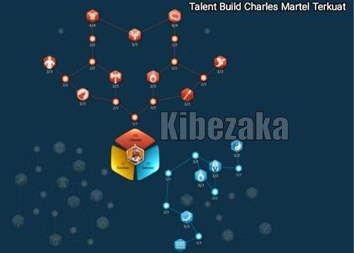 talent build charles martel rise of kingdoms