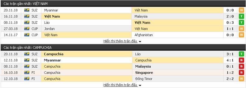 Tỷ lệ bóng đá Việt Nam vs Campuchia, 19h30 ngày 24/11/2018 Campuchia3
