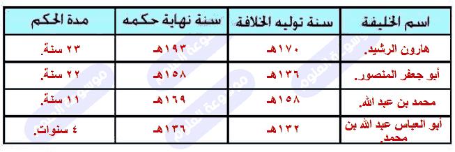 أرتب زمنيا أبرز خلفاء الدولة العباسية مبتدئا بأطولهم خلافة من خلال شجرة نسب العباسيين في الجدول التالي