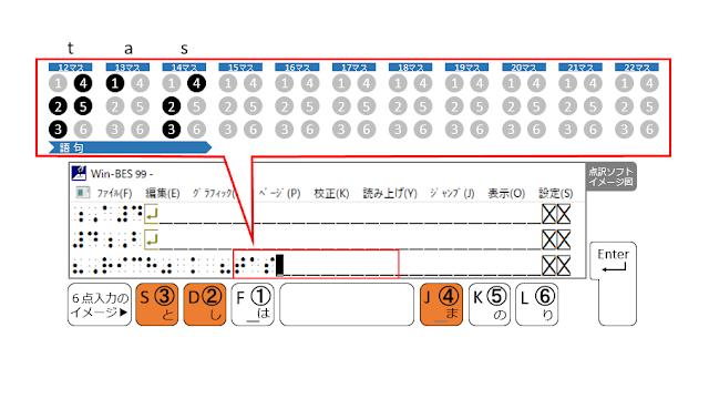 ②、③、④の点が表示された点訳ソフトのイメージ図と、②、③、④の点がオレンジ色で示された6点入力のイメージ図