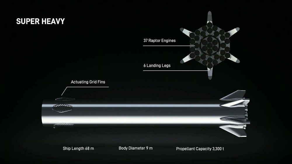 SpaceX's Super Heavy booster layout
