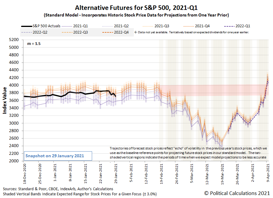 Alternative Futures - S&P 500 - 2021Q1 - Standard Model (m=+1.5 from 22 September 2020) - Snapshot on 29 Jan 2021
