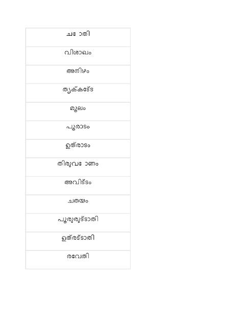 Malayalam Nalukal