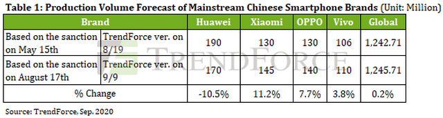 بسبب العقوبات الأمريكية: تراجع إنتاج هواوي للهواتف الذكية بنسبة 30%