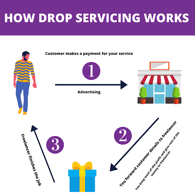 How drop servicing works