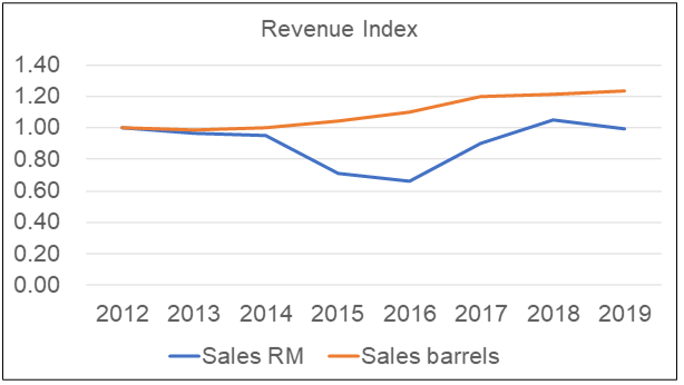 Petron Malaysia Revenue Index