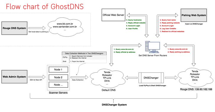 ghostdns botnet malware