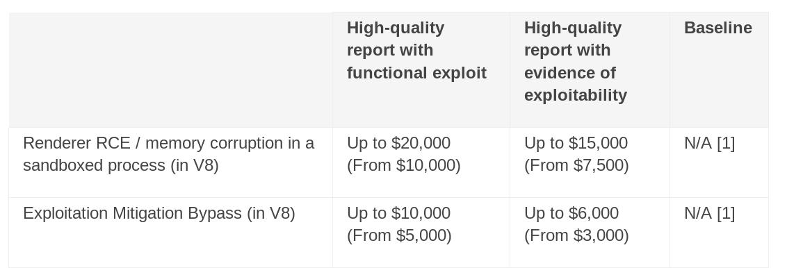 Announcing Bonus Rewards for V8 Exploits