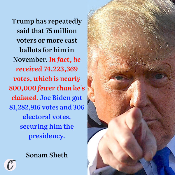 Trump has repeatedly said that 75 million voters or more cast ballots for him in November. In fact, he received 74,223,369 votes, which is nearly 800,000 fewer than he's claimed. Joe Biden got 81,282,916 votes and 306 electoral votes, securing him the presidency. — Sonam Sheth, Business Insider Political Correspondent