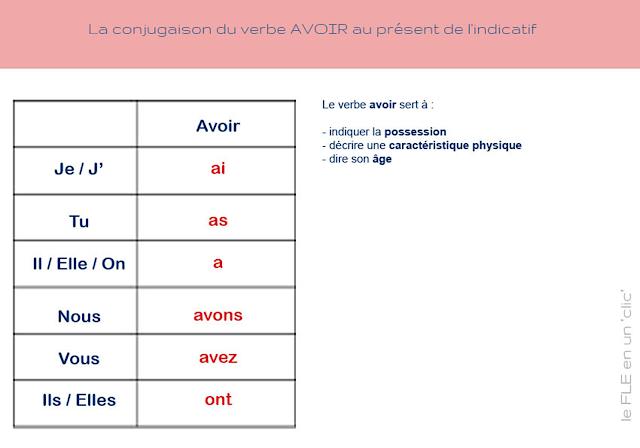 La conjugaison du verbe avoir au présent, grammaire française, cours de FLE