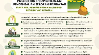 Prosedur Permohonan Pengembalian Setoran Pelunasan BIPIH Reguler 2021