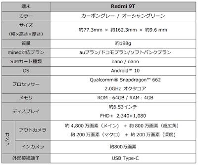「Redmi 9T」の基本スペック表
