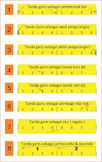 tanda garis dalam notasi angka