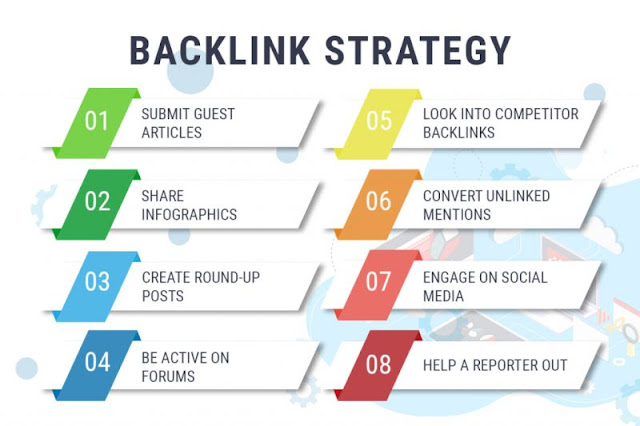 ٨ انواع لعمل باك لينك لموقعك الإلكتروني - خطوات عمل باك لينك لموقعك
