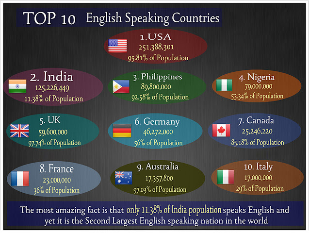 India is the 2nd largest English speaking nation in the world