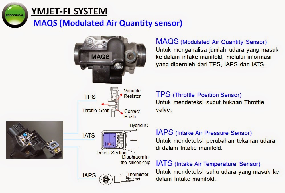Basic Motorcycle Fuel Injection System Part 1 (sensors