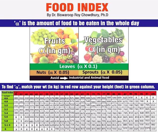 Dr. Biswaroop Roy Food Chart
